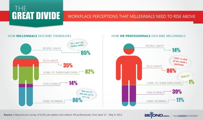 the-great-divide-workplace-perceptions-that-millennials-need-to-rise-above-to-get-hired_51a4caa9eaa6c_w1500